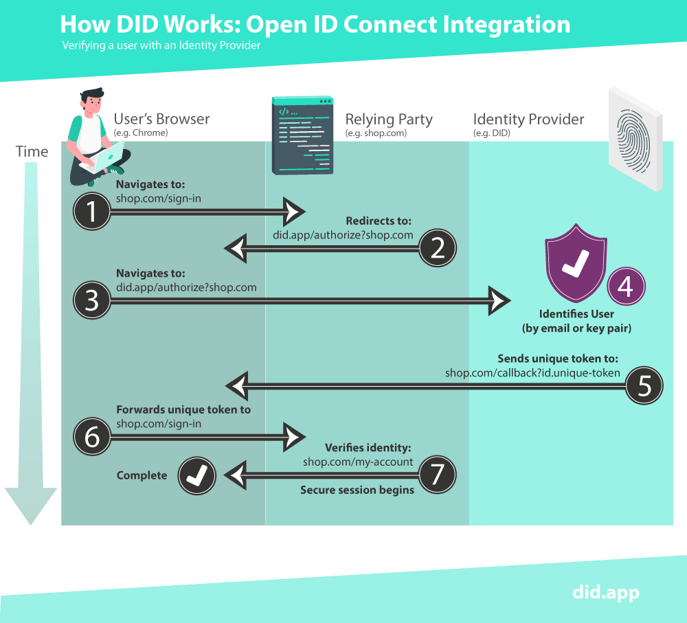 How DID works: Open ID Connect Integration