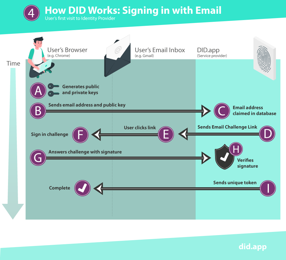 How DID works: Signing In With Email